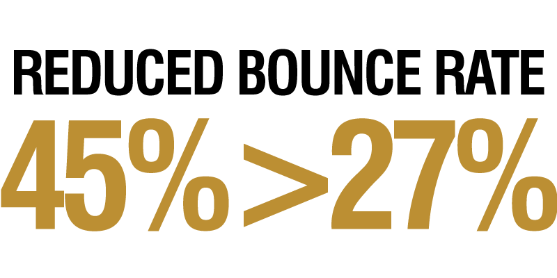 reduced bounce rate 45% > 27%